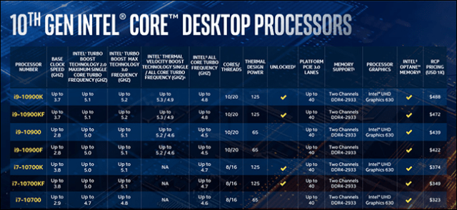 A table with blue background showing a number of Comet Lake CPU models.