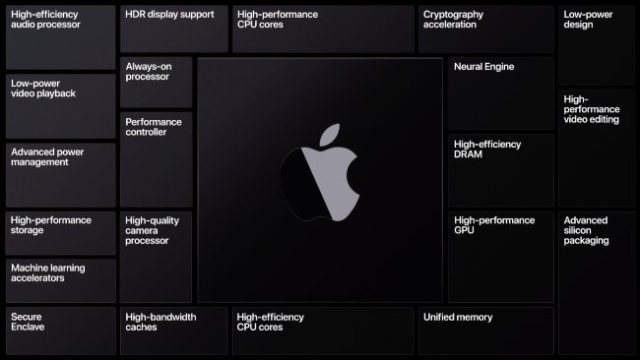 A slide showing the different features of Apple Silicon.