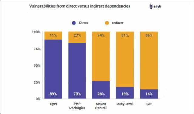 86% of node packages