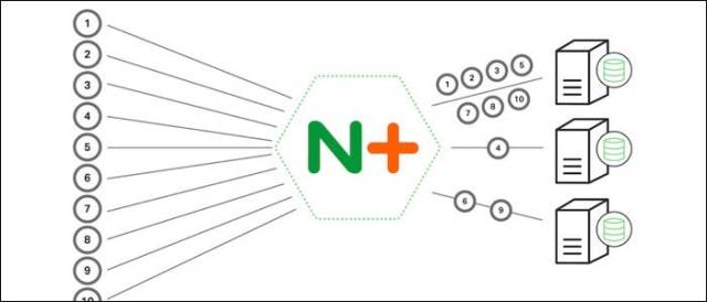 Nginx can process multiple connections within a single process thread