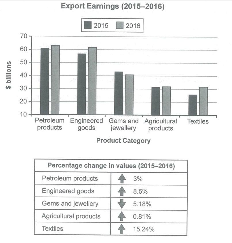 IELTS Cambrdige 14 Bar Chart Table