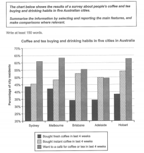 The chart below shows the results of a survey about people's coffee and tea buying and drinking habits in five Australian cities.