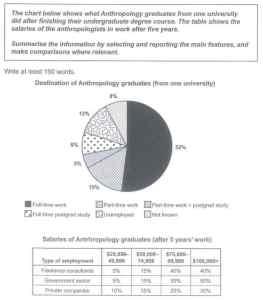 ielts cambridge 15 pie chart table graduates