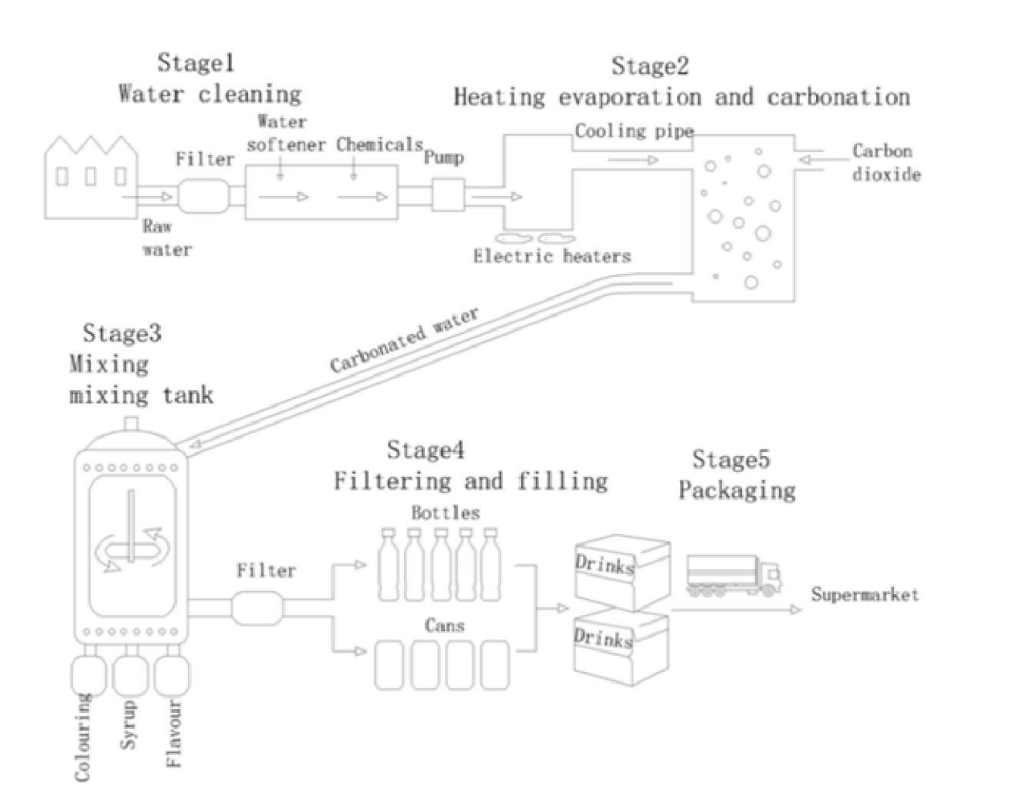 ielts task 1 essay process carbonated drinks