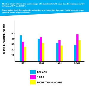 ielts essay task 1 households with cars