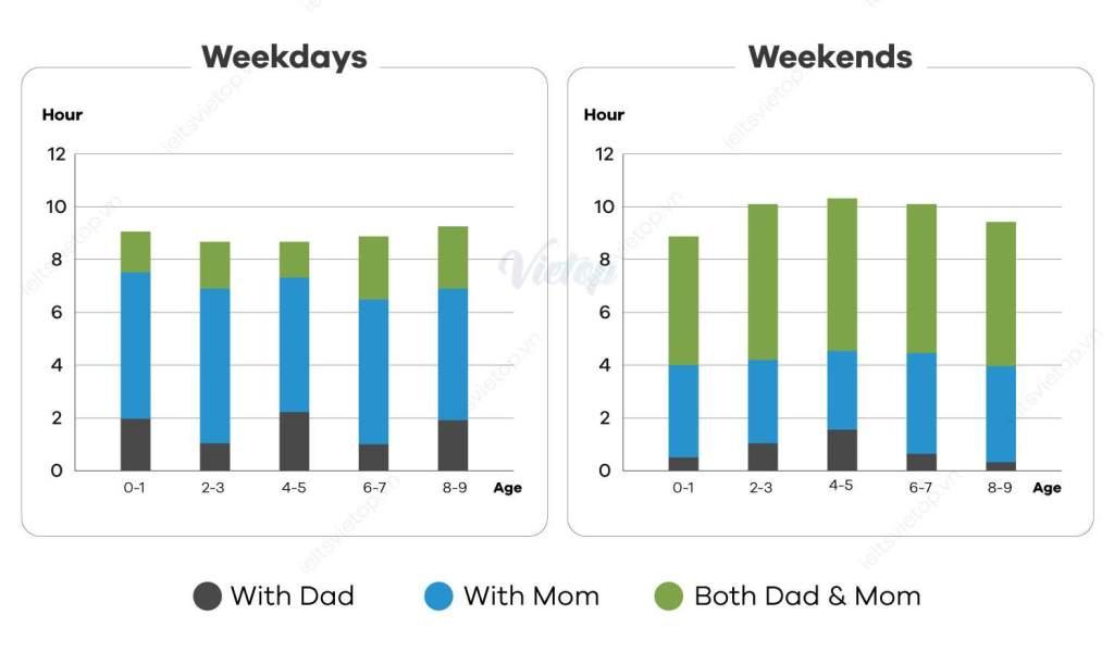 IELTS Essay: Time Spent with Parents Bar Chart
