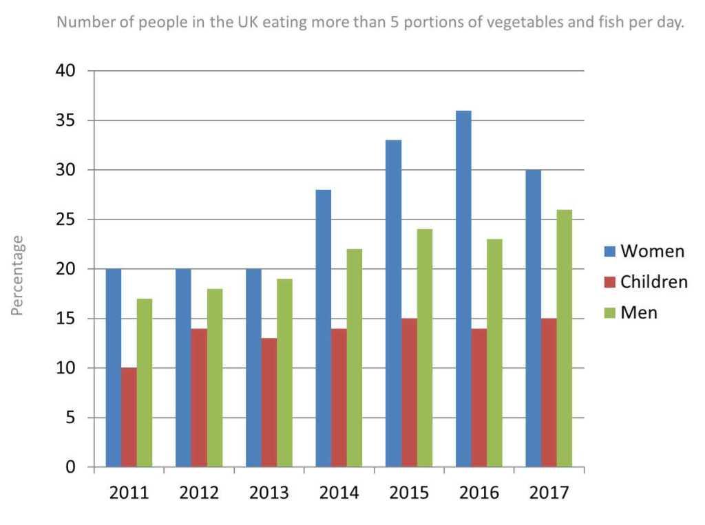 IELTS bar chart consumption fish vegetables