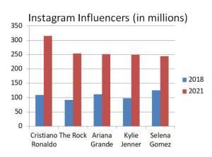 IELTS Essay Task 1 Instagram Influencers