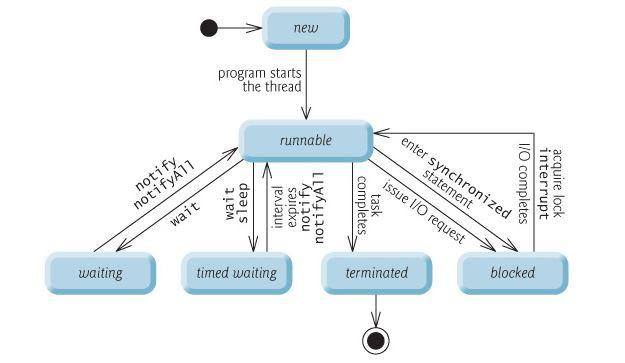 Java Thread Life Cycle States