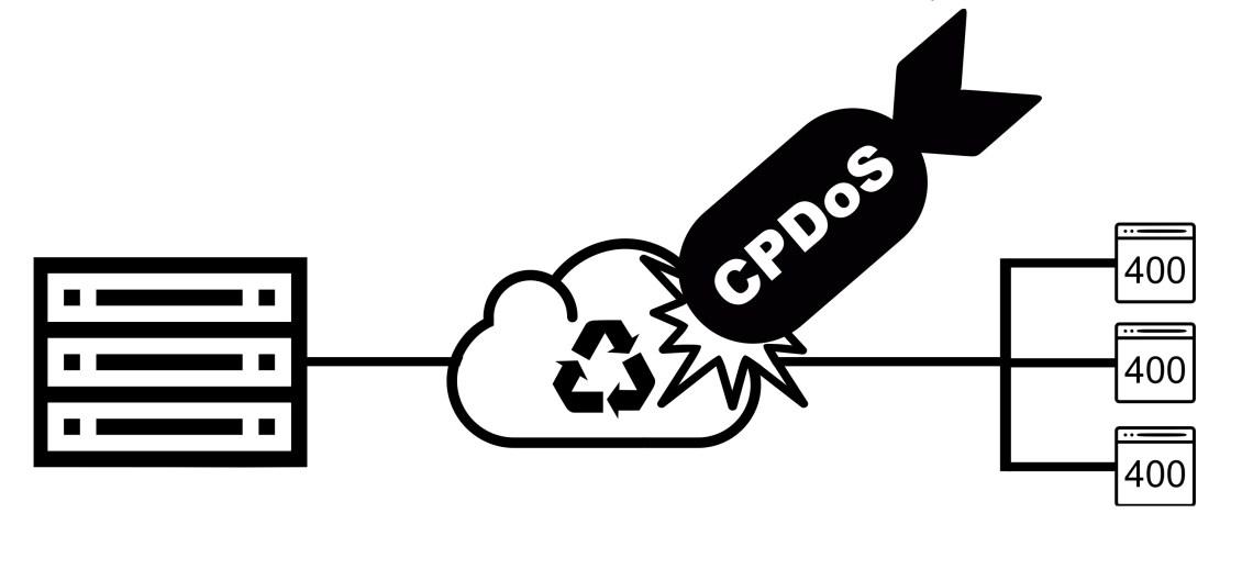 CPDoS attack on CDN sites
