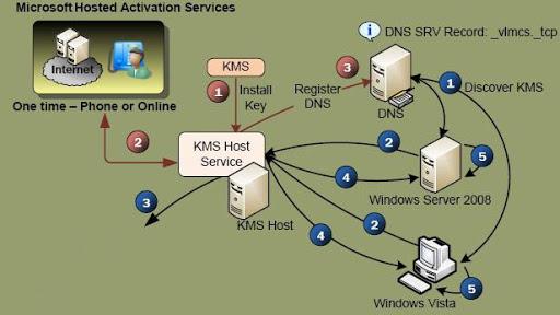 KMSPico activation scheme