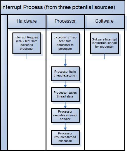 Scheme of interrupts