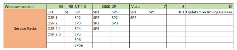 Windows service packs