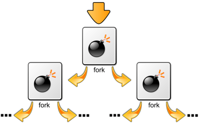 Image credit: http://commons.wikimedia.org/wiki/File:Fork_bomb.svg