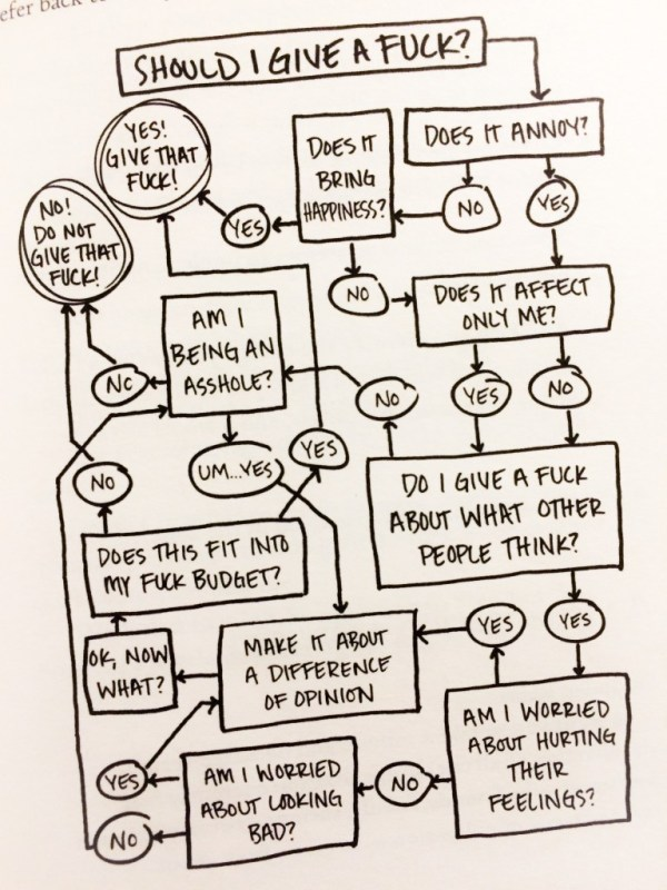 "Review of ""The Life-Changing Magic of Not Giving a Fuck"" flow chart"