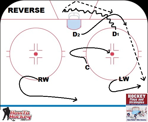 hockey player diagram asco 7000 wiring five breakout plays every should know