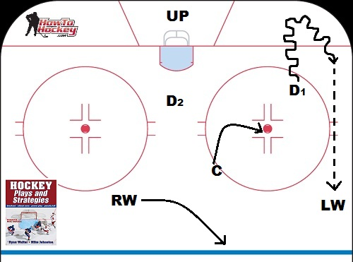 hockey player diagram circular flow with government sector five breakout plays every should know over