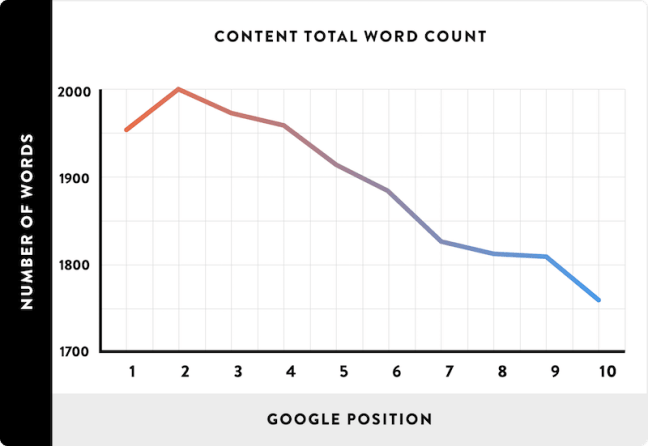 Content word count in search results