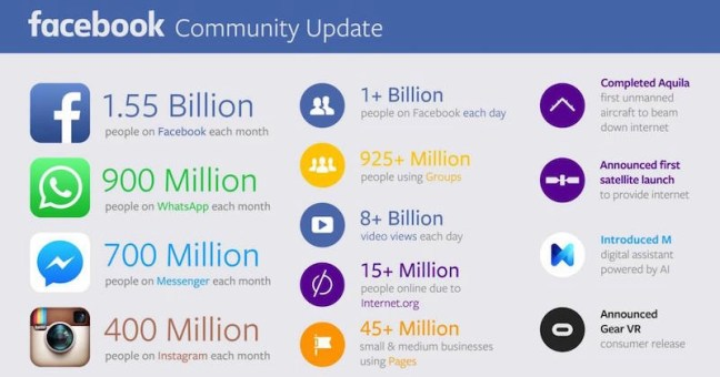 Facebook update Q3 2015