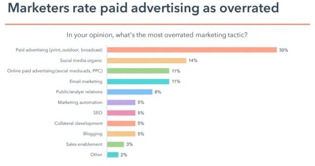 Paid advertising is overrated