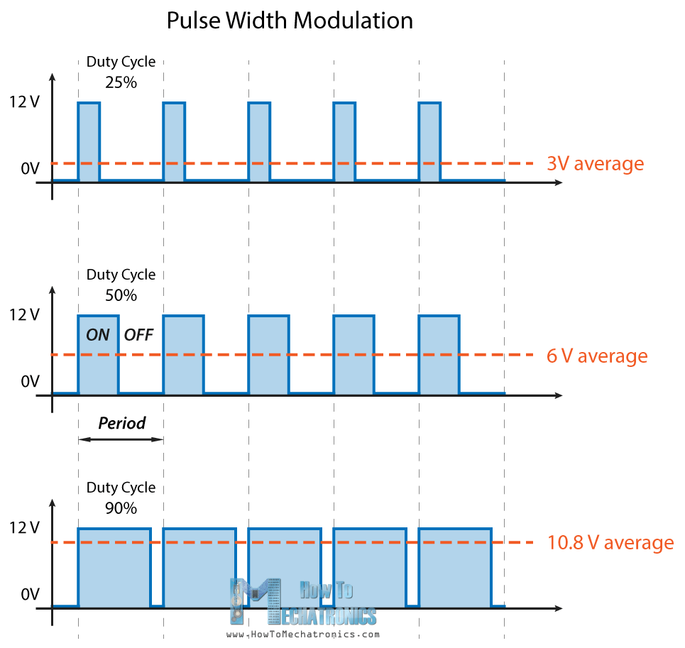 hight resolution of pwm working principle pulse width modulation how it works