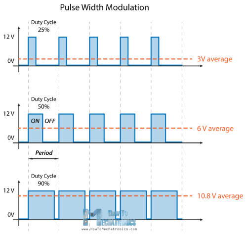 small resolution of pwm working principle pulse width modulation how it works