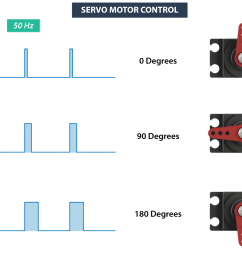 rc servo motor control signal [ 1280 x 809 Pixel ]