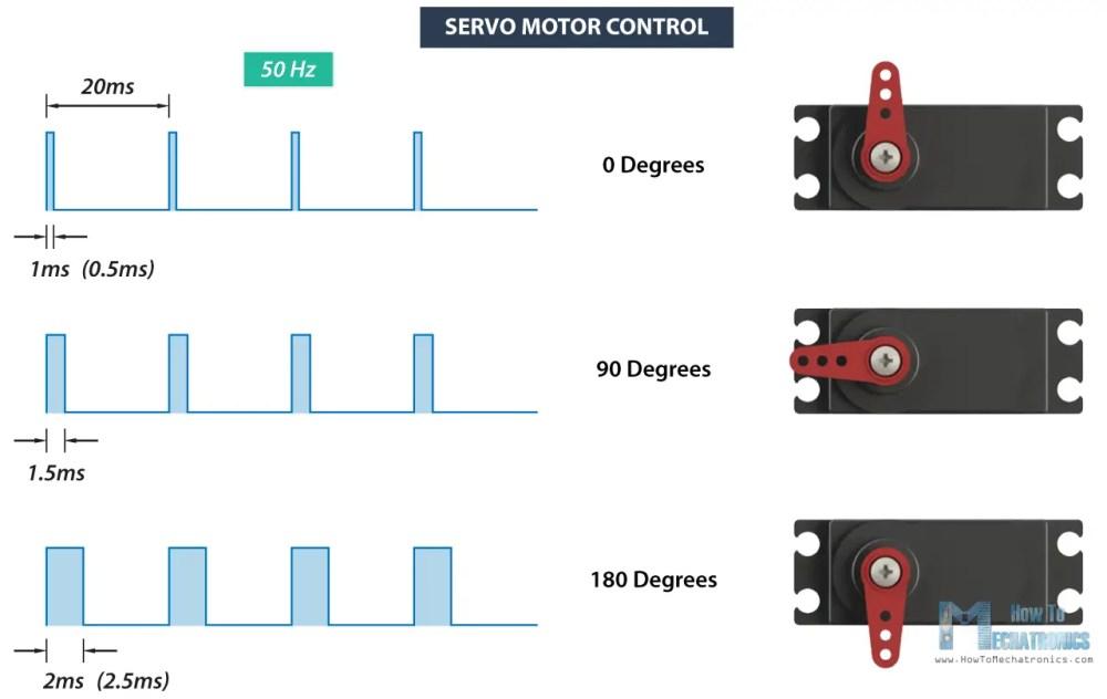medium resolution of rc servo motor control signal