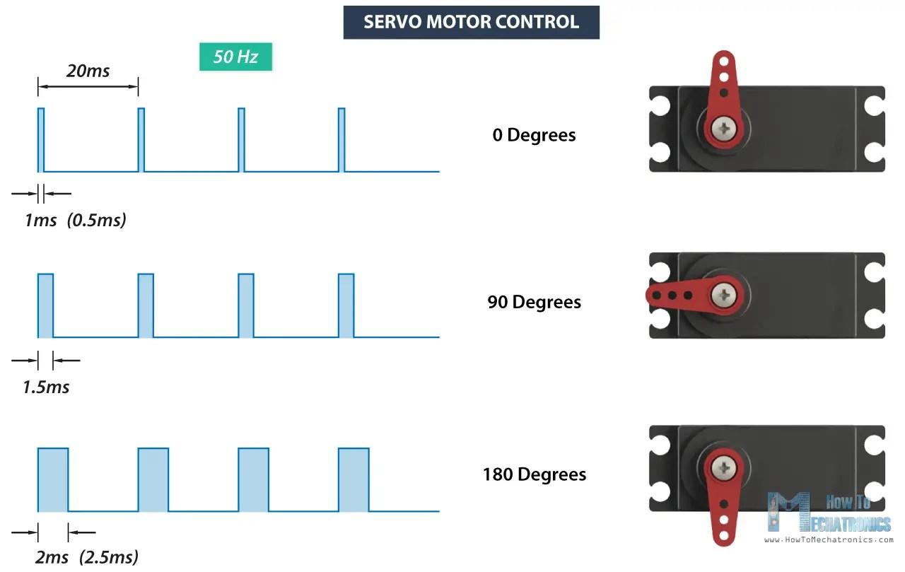 hight resolution of rc servo motor control signal