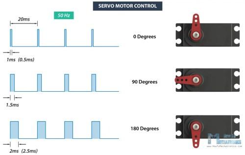 small resolution of rc servo motor control signal