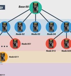 tree topology wireless netowrk [ 1280 x 720 Pixel ]