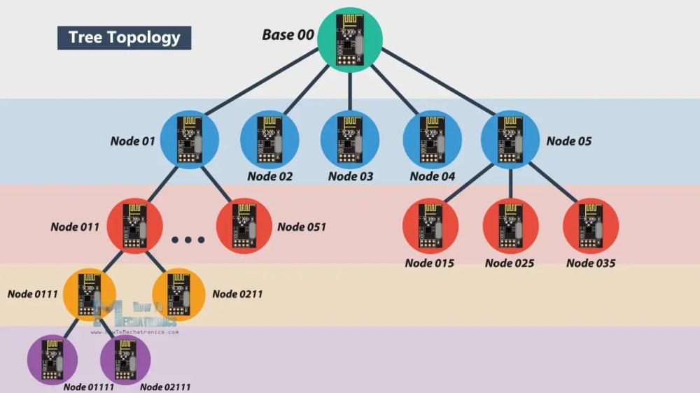 medium resolution of tree topology wireless netowrk