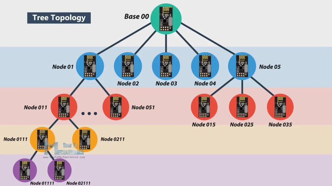 hight resolution of tree topology wireless netowrk