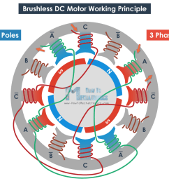 here we can also mention that bldc motors can be inrunners or outrunners an inrunner brushless motor has the permanent magnets inside the electromagnets  [ 960 x 865 Pixel ]