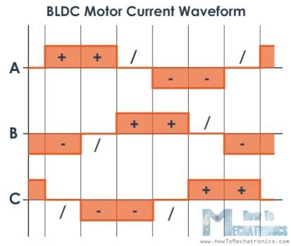BLDC Motor current waveform