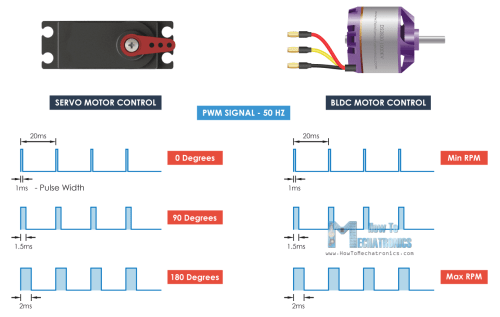 small resolution of brushless motor control signal 50hz pwm same as servo motor