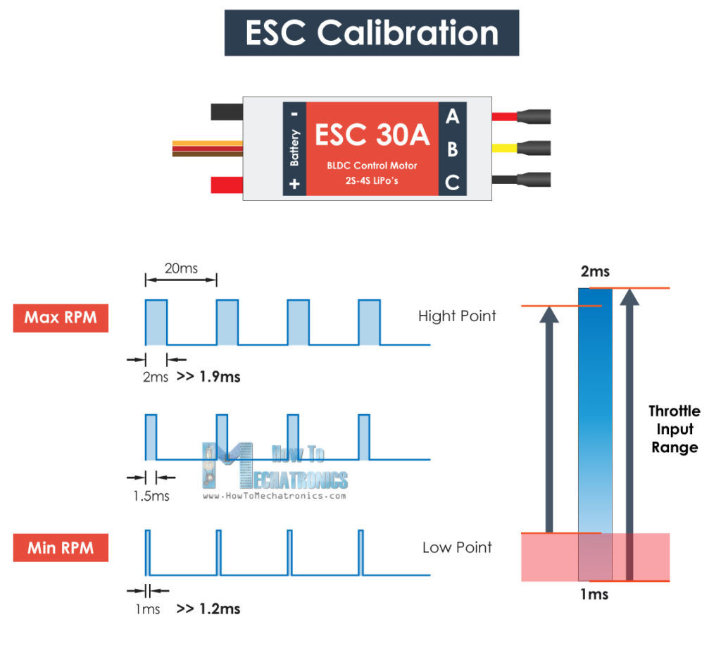 hight resolution of esc calibration pulse width high and low point adjustment