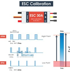 esc calibration pulse width high and low point adjustment [ 1150 x 1041 Pixel ]