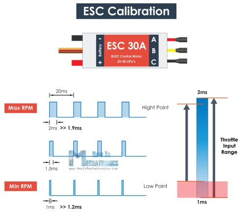 small resolution of esc calibration pulse width high and low point adjustment
