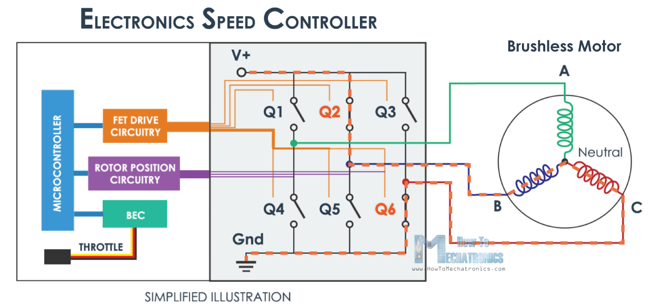 How Brushless Motor and ESC Work  FutureLab3D