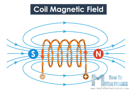 Magnetic field generated by current running through a coil