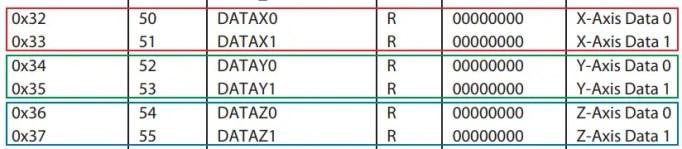 adxl345 acceleromter x y z data registers
