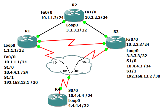 debug ip routing