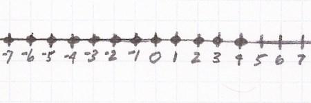 -7 through 4