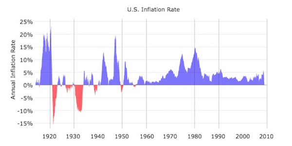 inflationdecade
