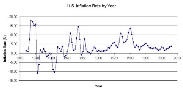 inflationyear