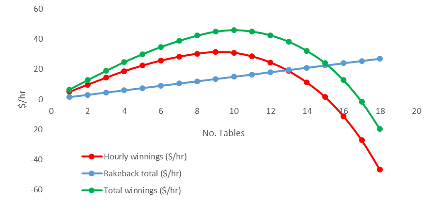 Multi-tabling graph 2