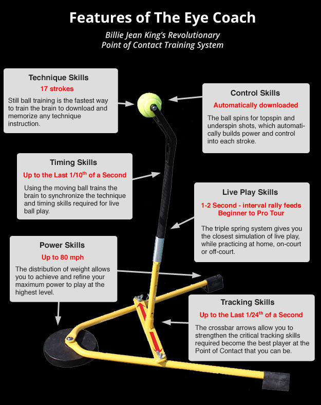 Features of the Eye Coach - Billie Jean King's revolutionary tennis trainer