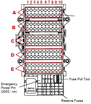 1997 to 2006 – 911 (996) Fuses Box Diagram and Amperages List