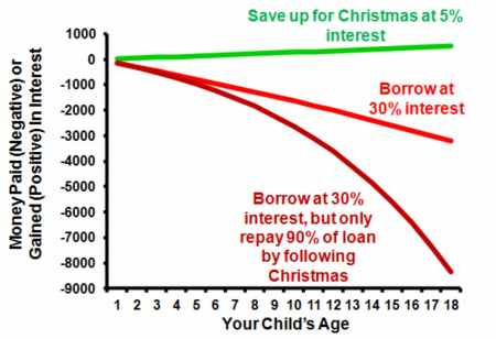 Christmas On Credit Graph 2